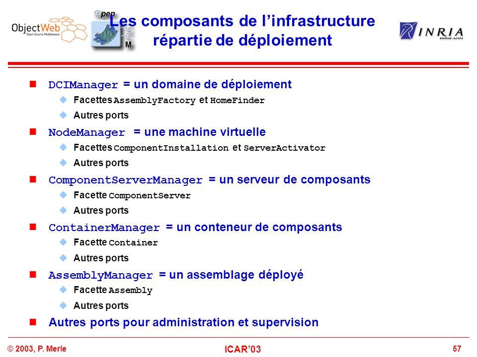 Les composants de l'infrastructure répartie de déploiement