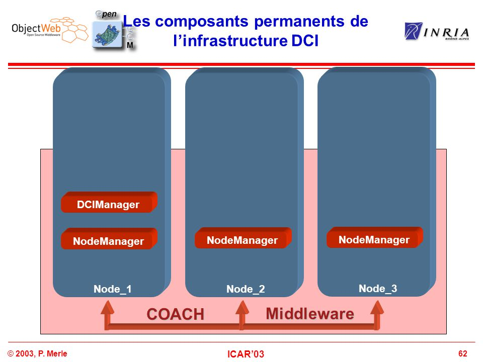 Les composants permanents de l'infrastructure DCI