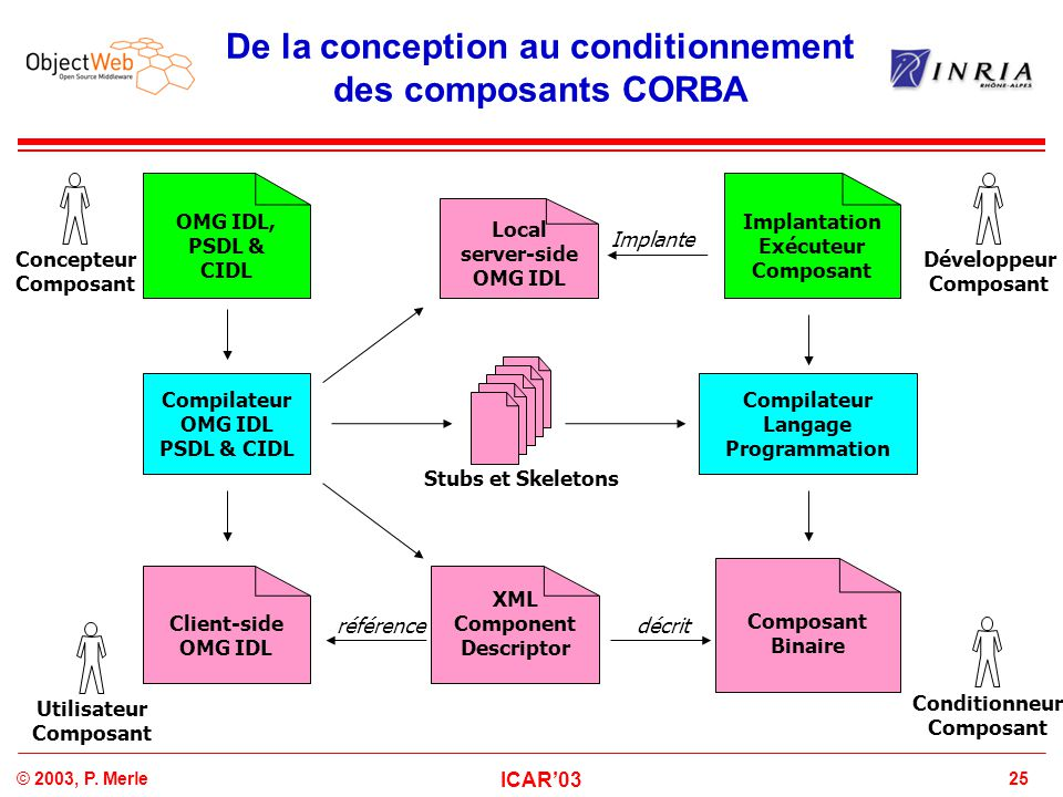 De la conception au conditionnement des composants CORBA