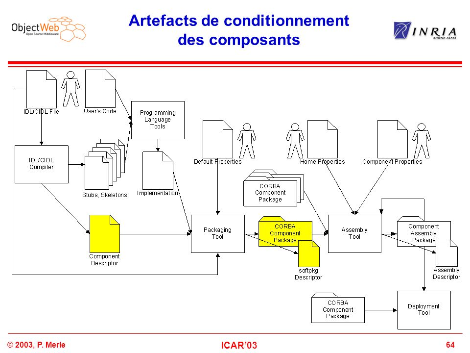Artefacts de conditionnement des composants