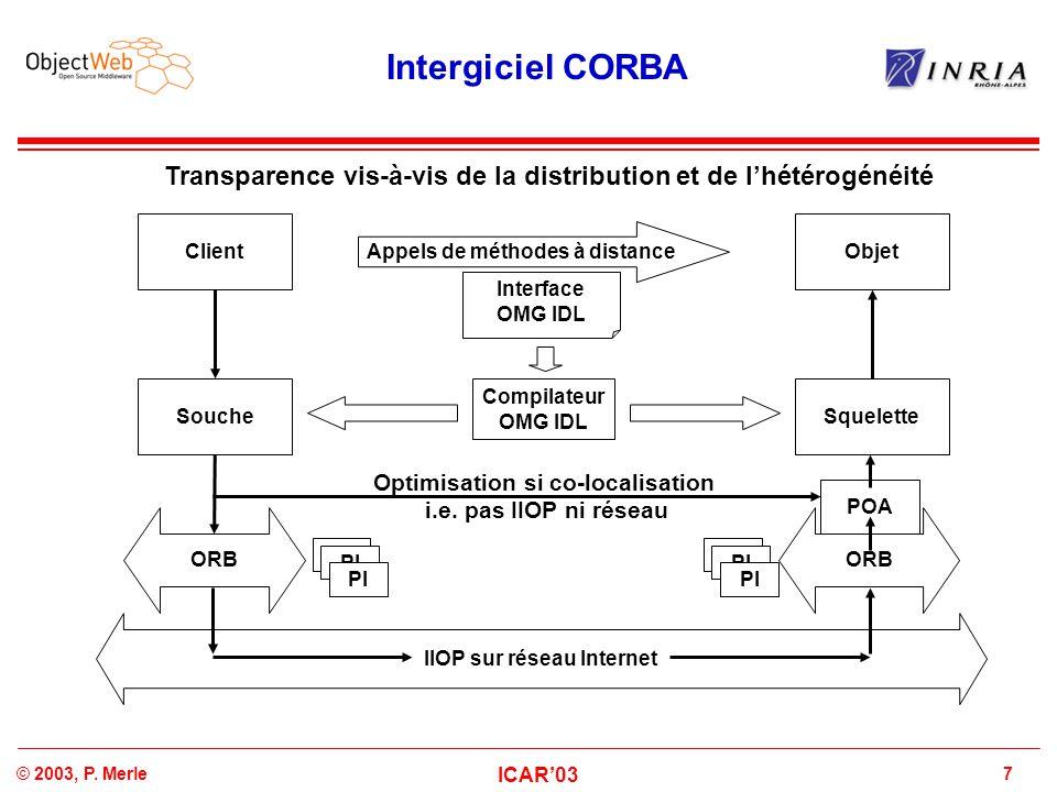 Intergiciel CORBA Transparence vis-à-vis de la distribution et de l'hétérogénéité. Client. Objet.