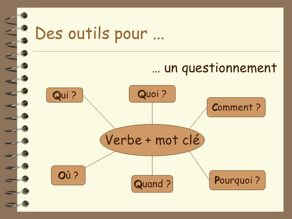 Des outils pour ... … un questionnement Verbe + mot clé Quoi Qui