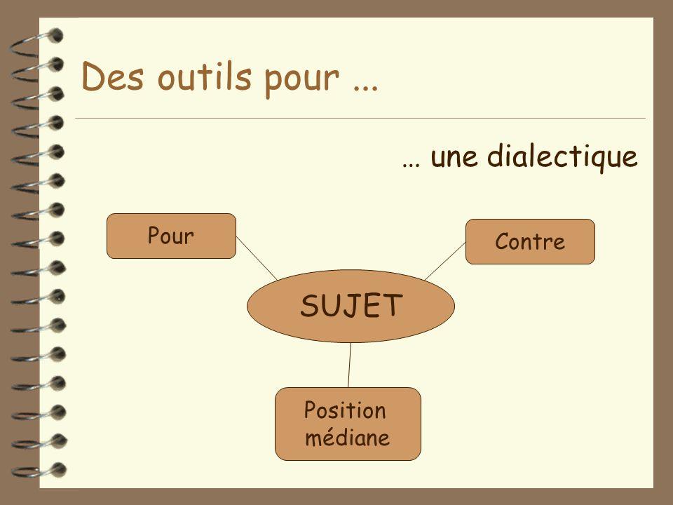 Des outils pour ... … une dialectique SUJET Pour Contre Position