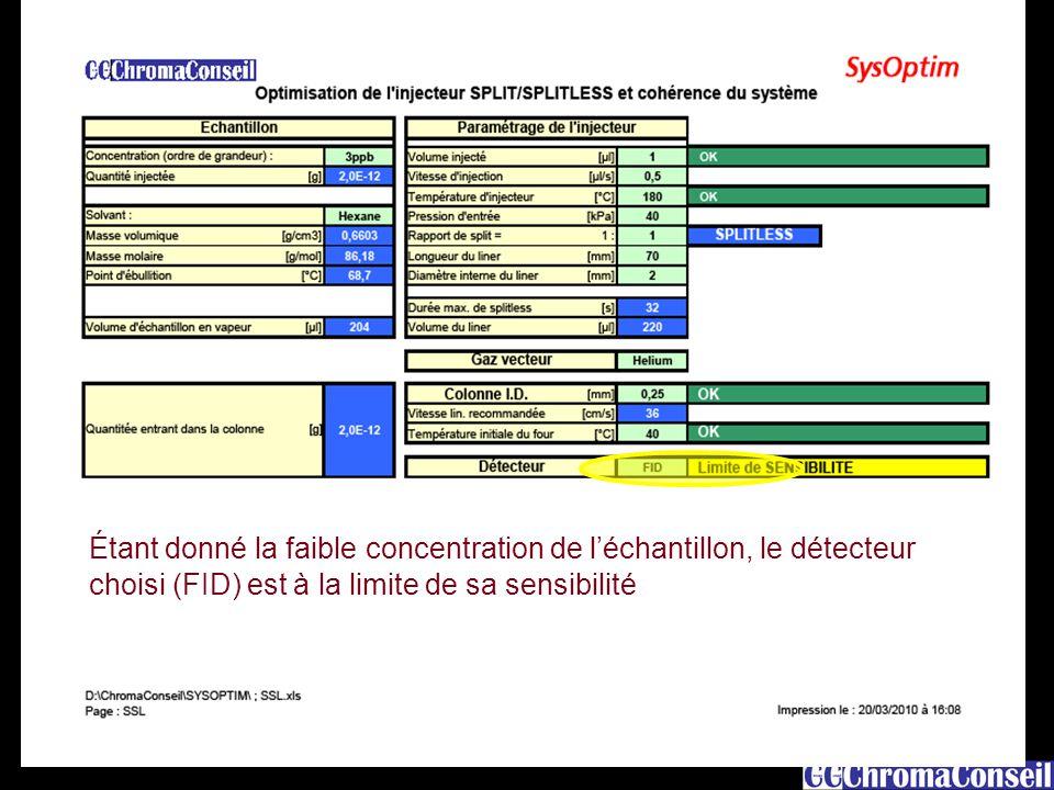 15 Étant donné la faible concentration de l'échantillon, le détecteur choisi (FID) est à la limite de sa sensibilité.