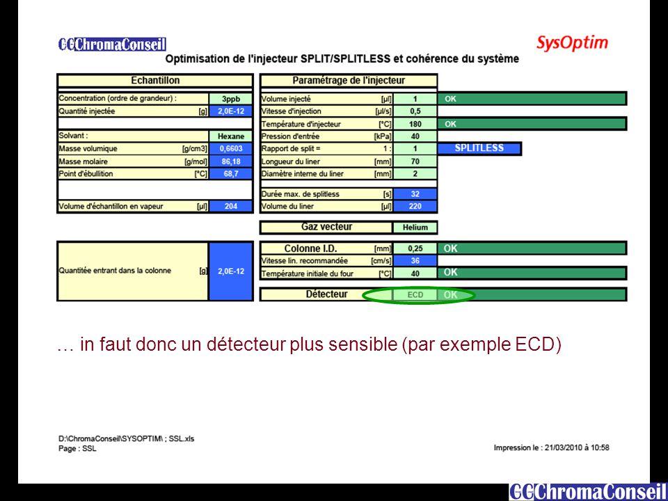 … in faut donc un détecteur plus sensible (par exemple ECD)