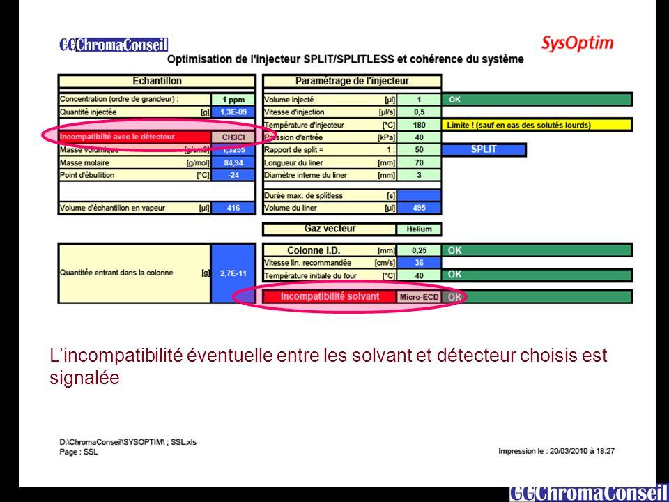 5 L'incompatibilité éventuelle entre les solvant et détecteur choisis est signalée