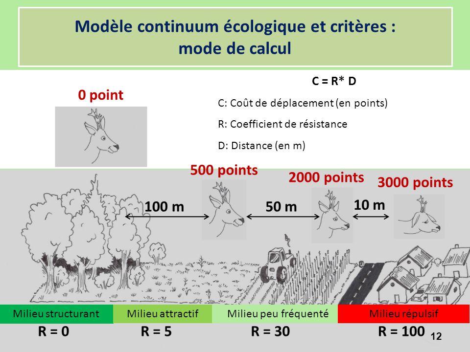 Modèle continuum écologique et critères : mode de calcul