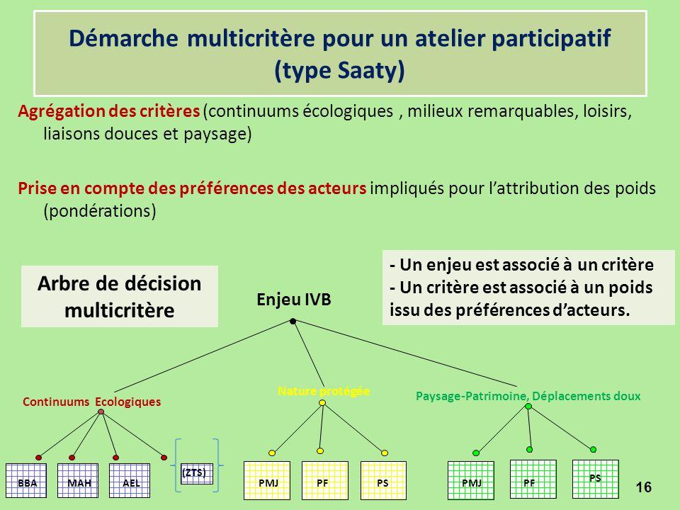 Démarche multicritère pour un atelier participatif (type Saaty)
