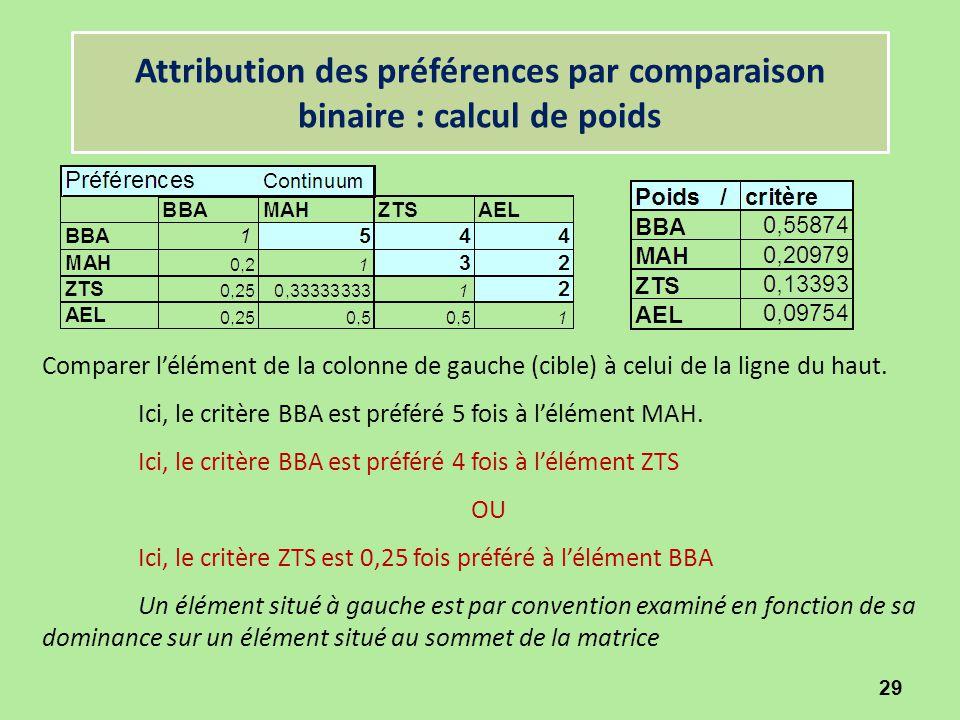 Attribution des préférences par comparaison binaire : calcul de poids