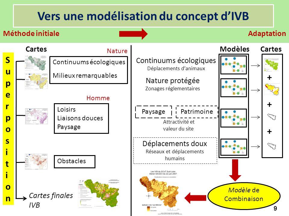 Vers une modélisation du concept d'IVB