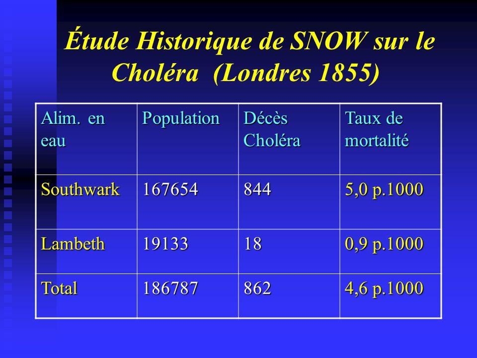 Étude Historique de SNOW sur le Choléra (Londres 1855)