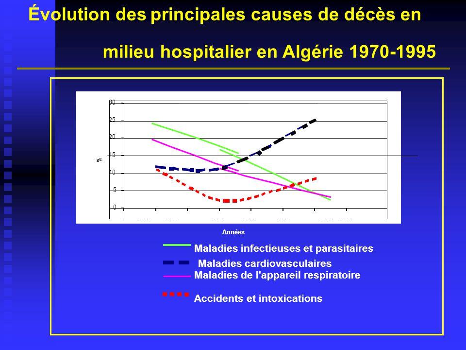 Évolution des principales causes de décès en milieu hospitalier en Algérie 1970-1995