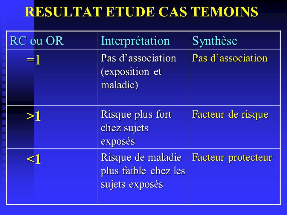 RESULTAT ETUDE CAS TEMOINS