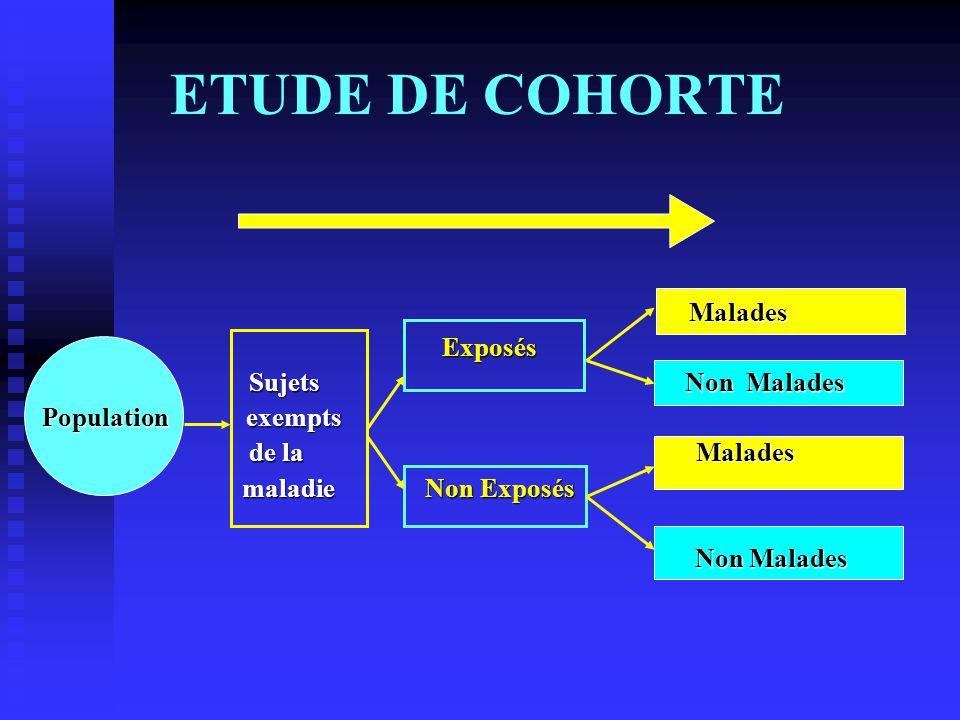 ETUDE DE COHORTE Malades Exposés Sujets Non Malades Population exempts