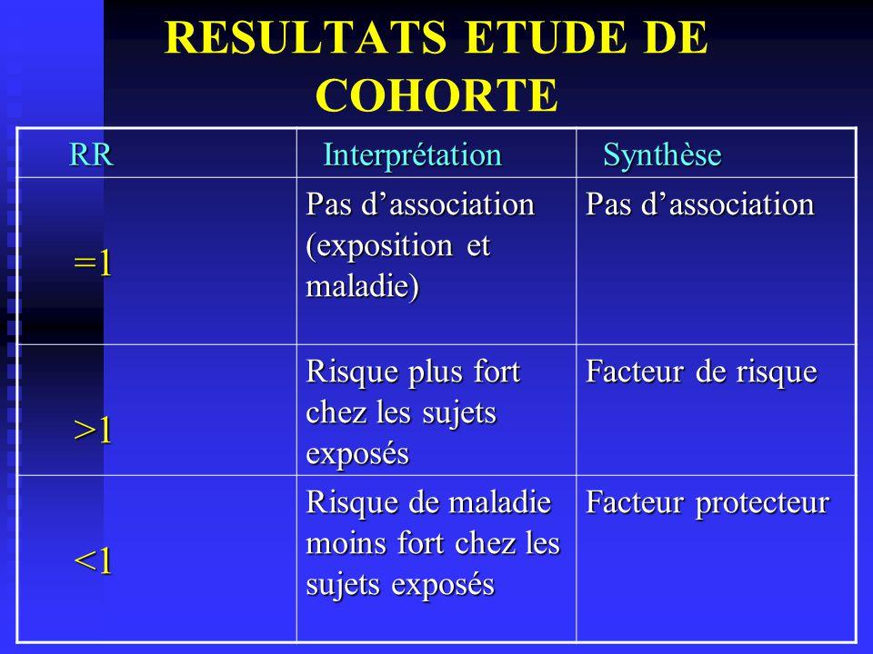 RESULTATS ETUDE DE COHORTE