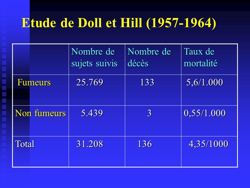 Etude de Doll et Hill (1957-1964)