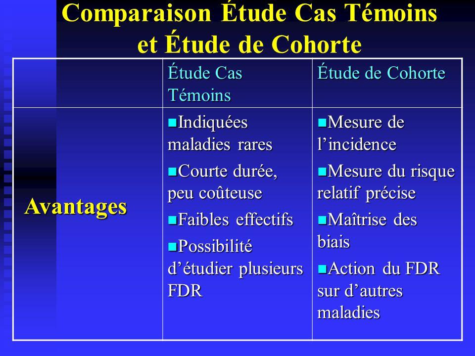 Comparaison Étude Cas Témoins et Étude de Cohorte