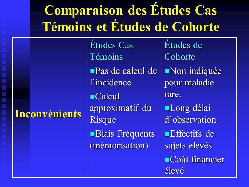 Comparaison des Études Cas Témoins et Études de Cohorte