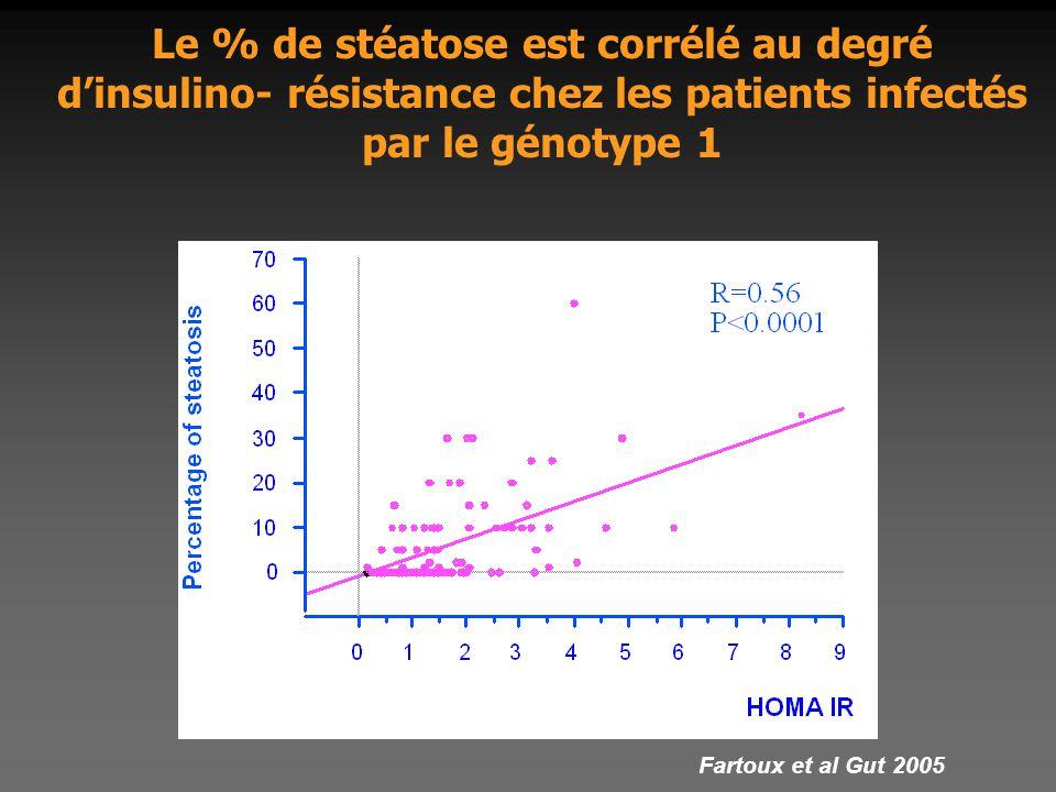 Le % de stéatose est corrélé au degré d'insulino- résistance chez les patients infectés par le génotype 1