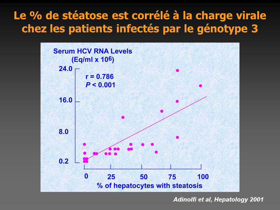 Le % de stéatose est corrélé à la charge virale chez les patients infectés par le génotype 3