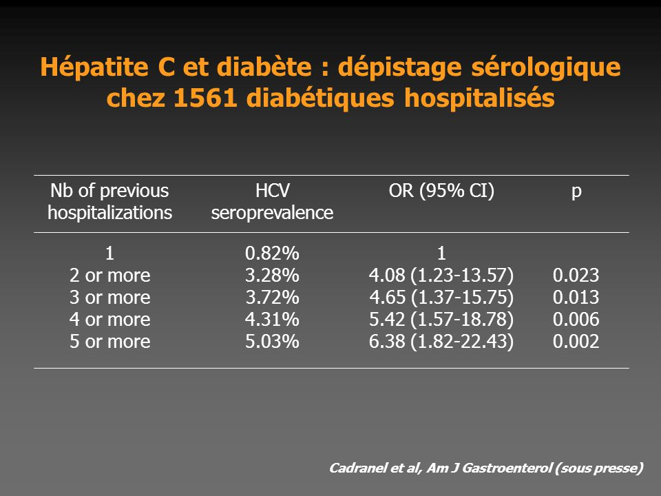 Nb of previous hospitalizations