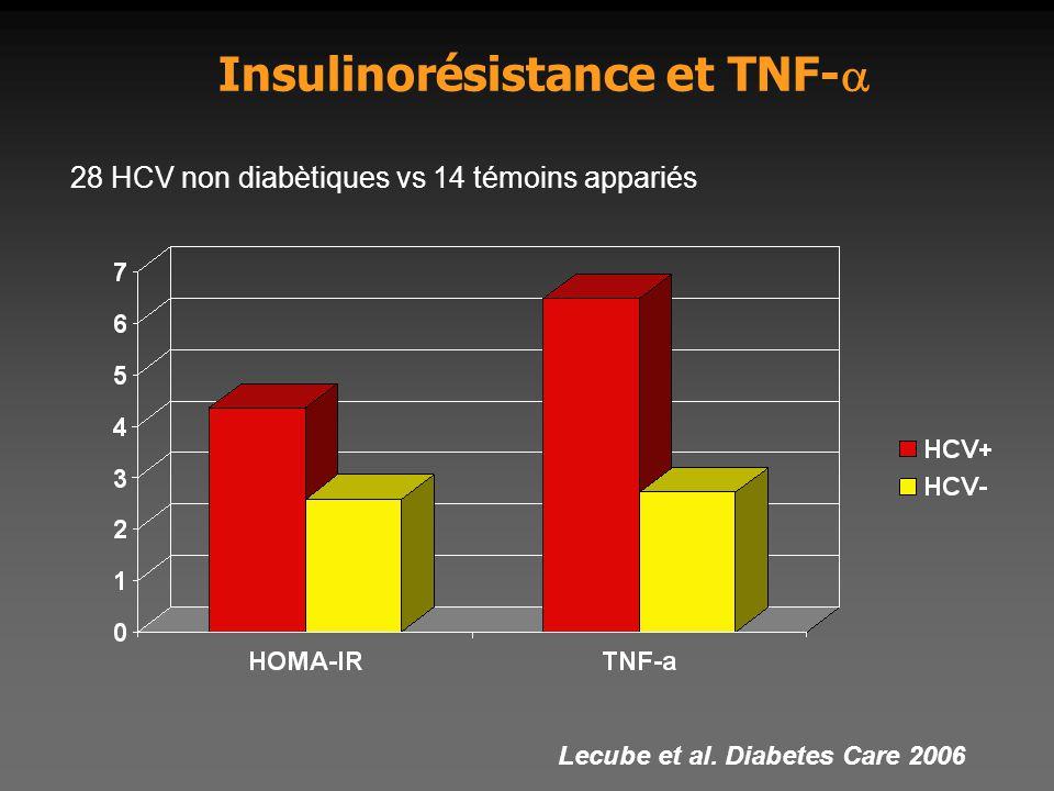 Insulinorésistance et TNF-a