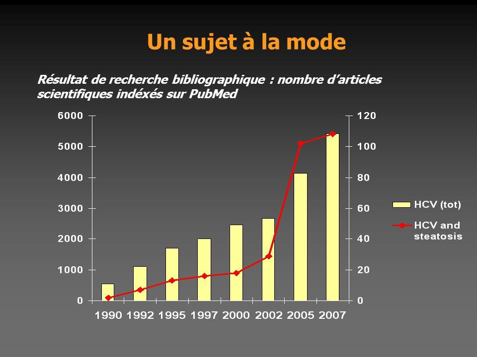 Un sujet à la mode Résultat de recherche bibliographique : nombre d'articles scientifiques indéxés sur PubMed.