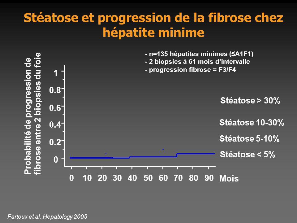 Stéatose et progression de la fibrose chez hépatite minime