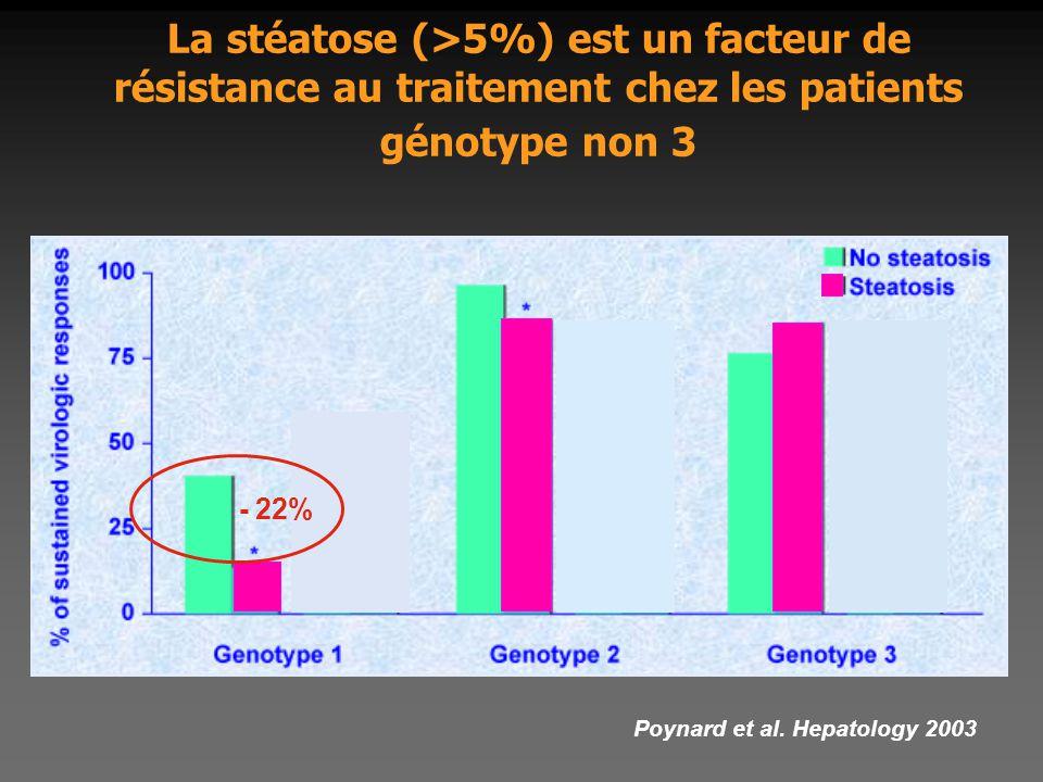 La stéatose (>5%) est un facteur de résistance au traitement chez les patients génotype non 3