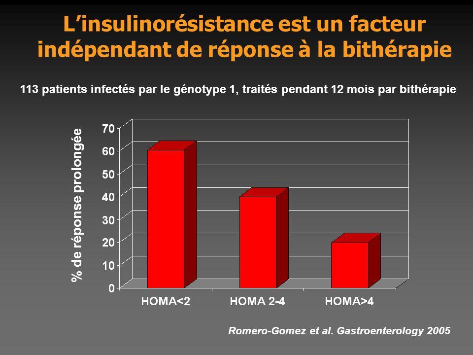 L'insulinorésistance est un facteur indépendant de réponse à la bithérapie