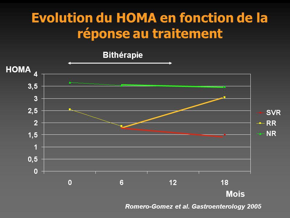 Evolution du HOMA en fonction de la réponse au traitement