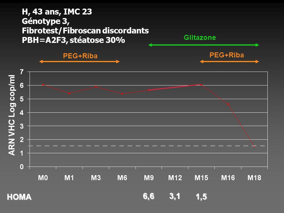 H, 43 ans, IMC 23 Génotype 3, Fibrotest/Fibroscan discordants PBH=A2F3, stéatose 30%