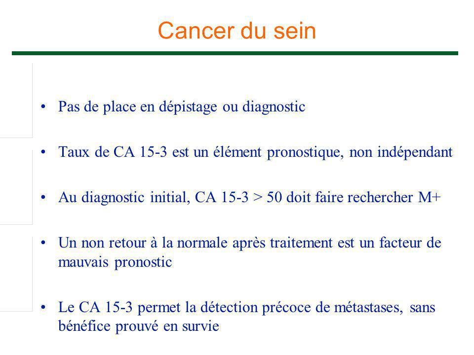 Cancer du sein Pas de place en dépistage ou diagnostic