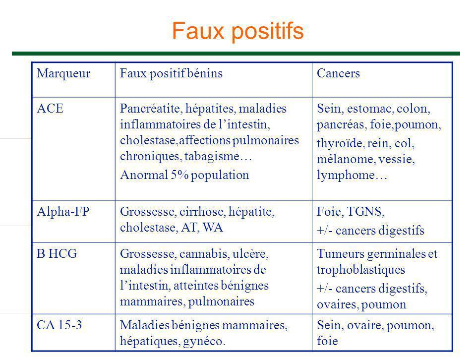 Faux positifs Marqueur Faux positif bénins Cancers ACE