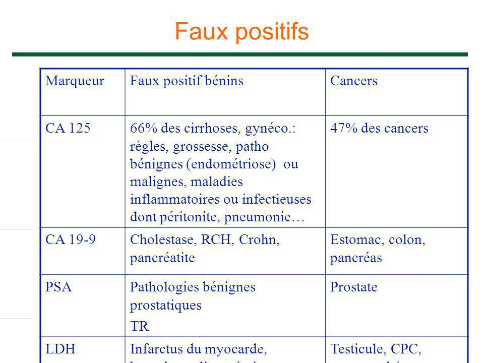 Faux positifs Marqueur Faux positif bénins Cancers CA 125