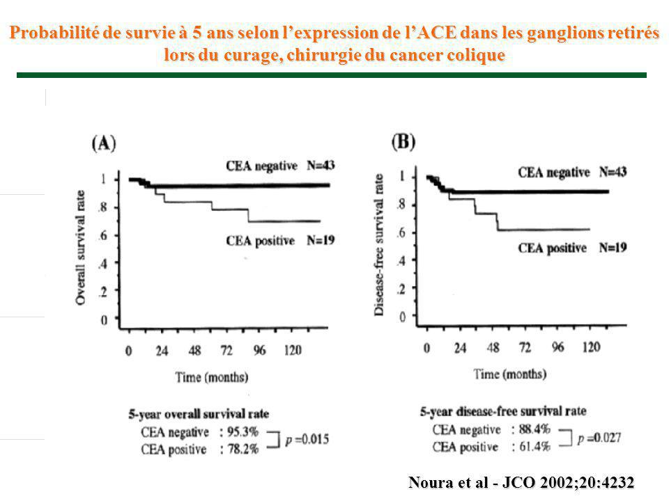 Probabilité de survie à 5 ans selon l'expression de l'ACE dans les ganglions retirés lors du curage, chirurgie du cancer colique