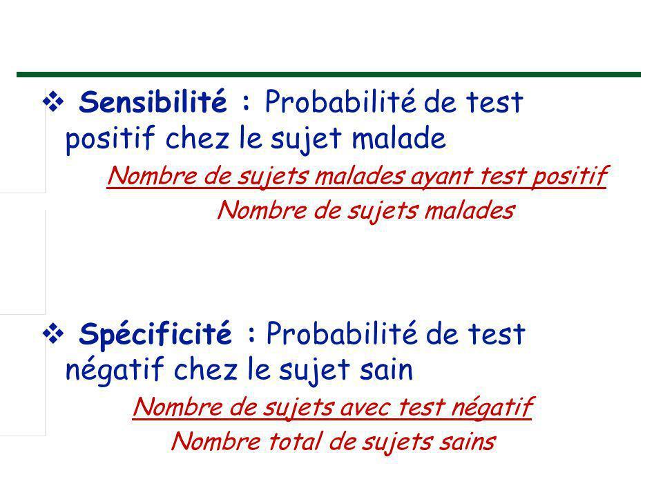 Sensibilité : Probabilité de test positif chez le sujet malade
