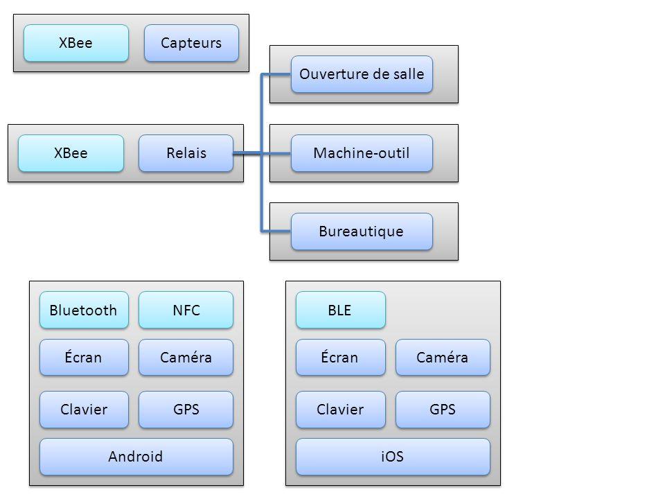 XBee Capteurs. Ouverture de salle. XBee. Relais. Machine-outil. Bureautique. Bluetooth. NFC.