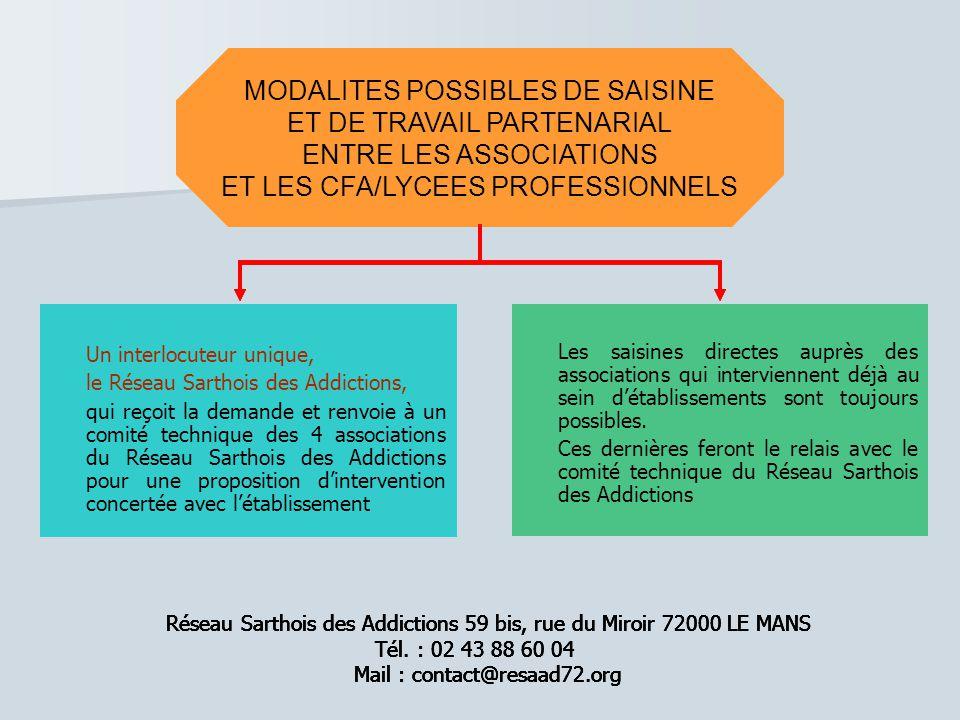 MODALITES POSSIBLES DE SAISINE ET DE TRAVAIL PARTENARIAL ENTRE LES ASSOCIATIONS ET LES CFA/LYCEES PROFESSIONNELS