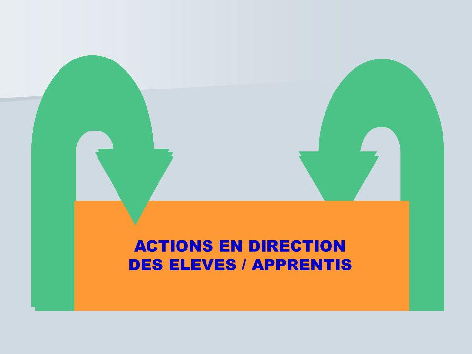 ACTIONS EN DIRECTION DES ELEVES / APPRENTIS