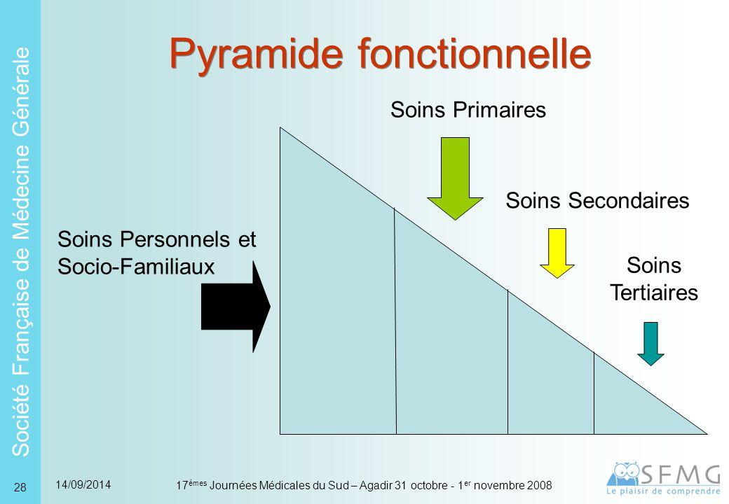 Pyramide hiérarchique