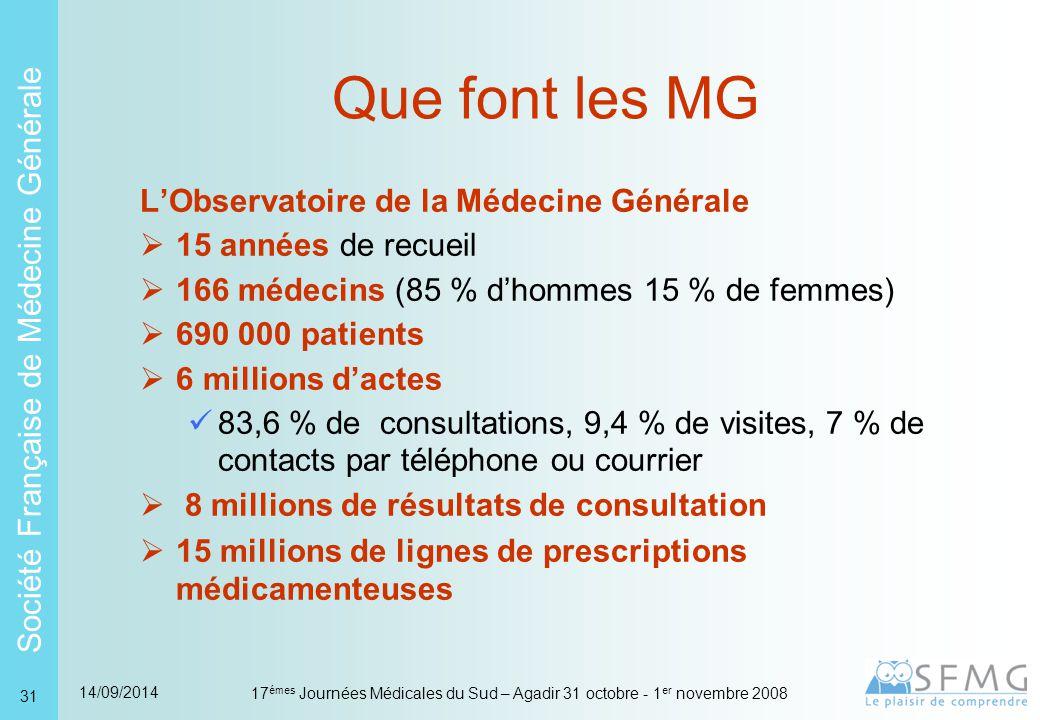 Que font les MG Etudes transversales Actes et Fonctions du MG 250 MG