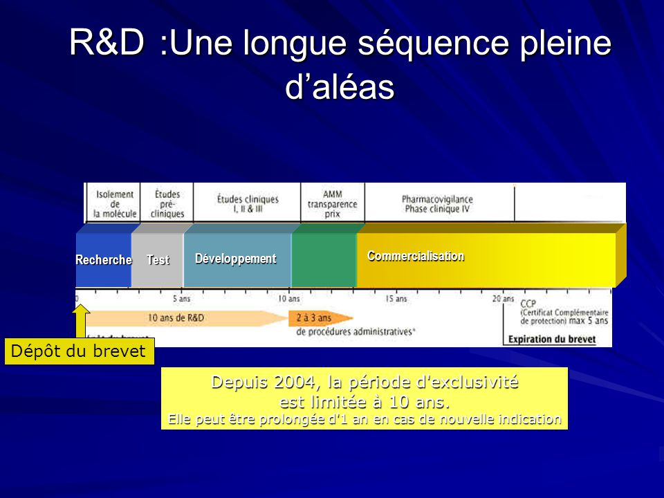 R&D :Une longue séquence pleine d'aléas