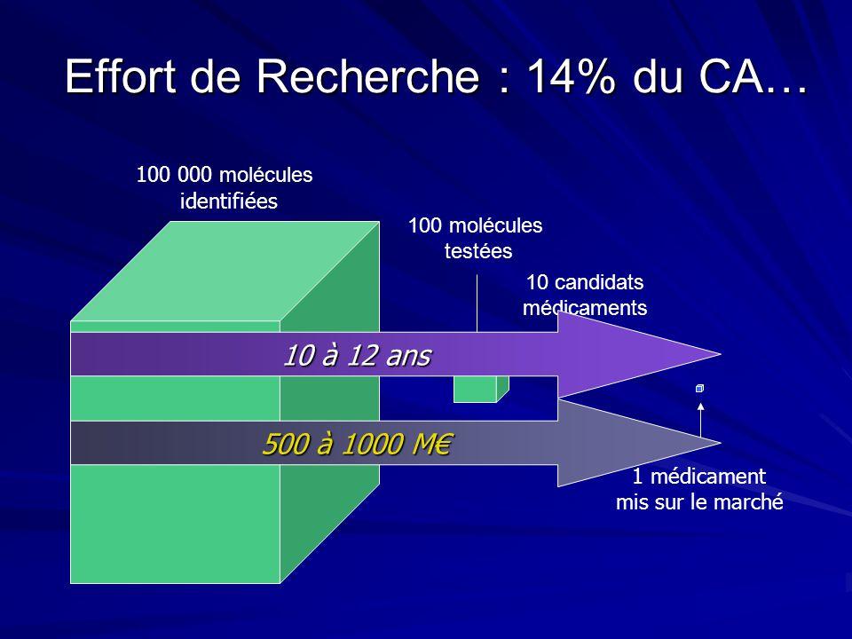 Effort de Recherche : 14% du CA…