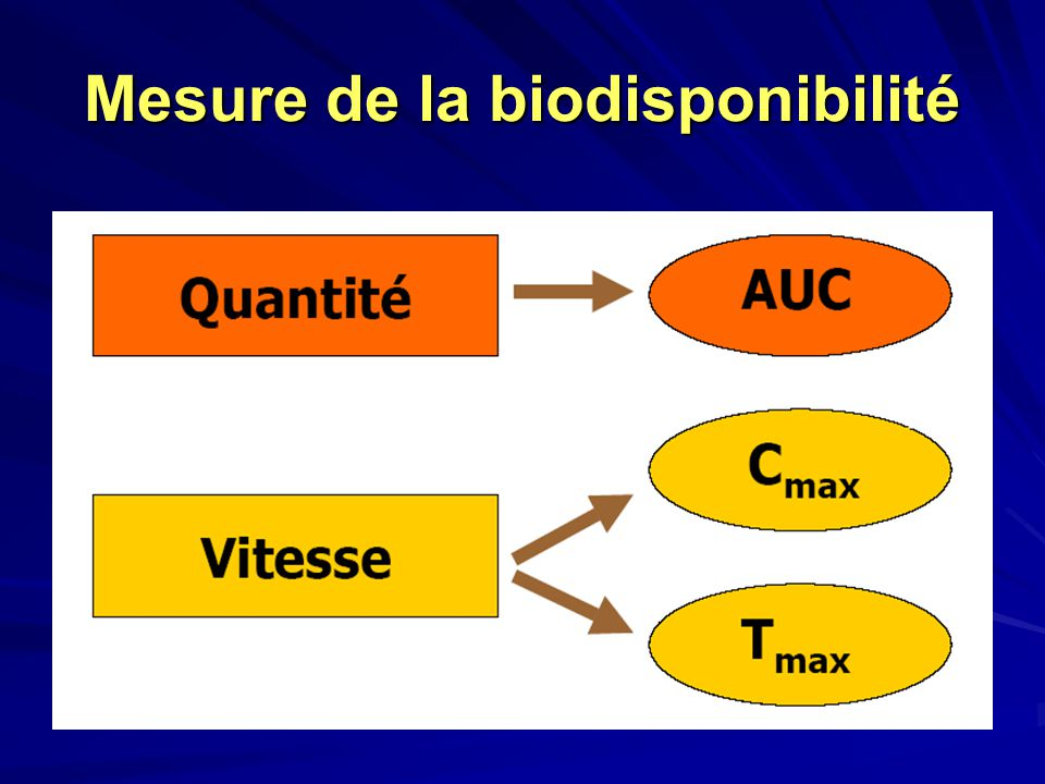 Mesure de la biodisponibilité