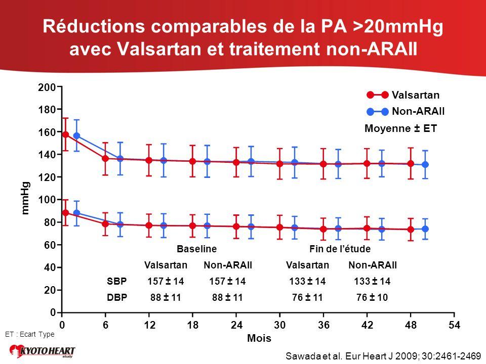 Réductions comparables de la PA >20mmHg avec Valsartan et traitement non-ARAII
