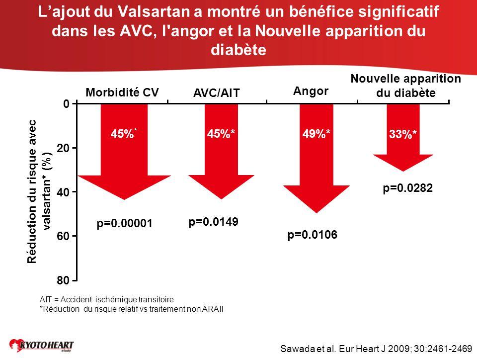 Nouvelle apparition du diabète Réduction du risque avec valsartan* (%)