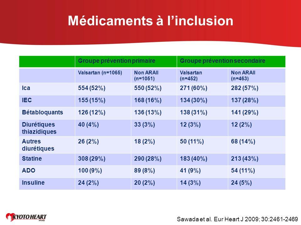 Médicaments à l'inclusion