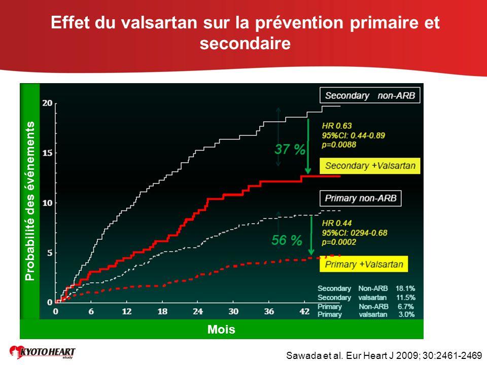 Effet du valsartan sur la prévention primaire et secondaire