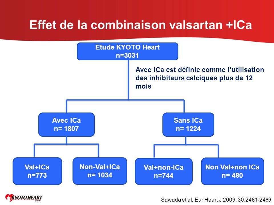 Effet de la combinaison valsartan +ICa
